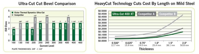 Fab-Cut Ultra-Cut Bevel Comparison